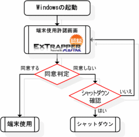 ExTrapper for Agreement フロー