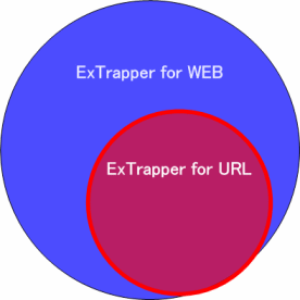 ExTrapper for URLとWEBの違い